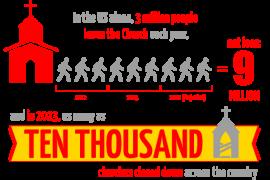 فرصة : ماكدونالدز ينشأ حملة لدعم الكنيسة في امريكا بعد عزوف الملايين عنها